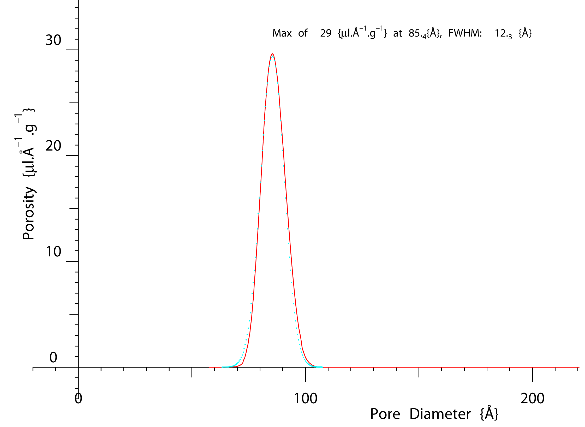 NMR poresize